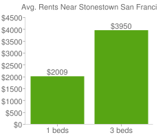 Graph of average rent prices for Stonestown San Francisco