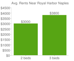 Graph of average rent prices for Royal Harbor Naples