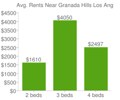 Graph of average rent prices for Granada Hills Los Angeles
