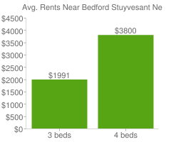 Graph of average rent prices for Bedford Stuyvesant New York