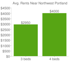 Graph of average rent prices for Northwest Portland