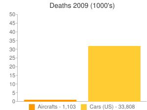 Deaths 2009 (1000's)