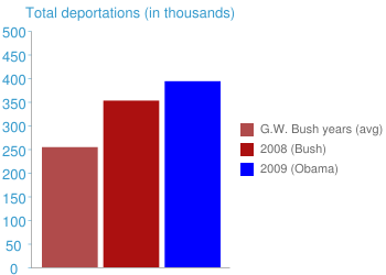 Total deportations (in thousands)