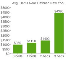 Graph of average rent prices for Flatbush New York