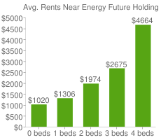 Graph of average rent prices for Energy Future Holdings Headquarters