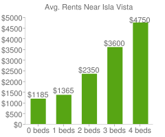 Graph of average rent prices for Isla Vista