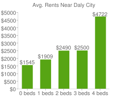 Graph of average rent prices for Daly City