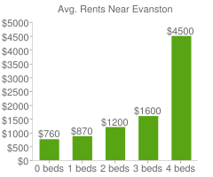 Graph of average rent prices for Evanston