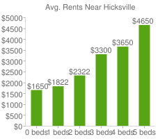 Graph of average rent prices for Hicksville