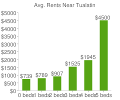 Graph of average rent prices for Tualatin