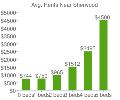 Graph of average rent prices for Sherwood