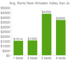 Graph of average rent prices for Almaden Valley San Jose