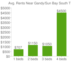 Graph of average rent prices for Gandy/Sun Bay South Tampa