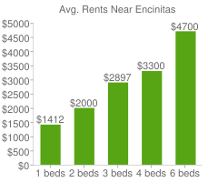 Graph of average rent prices for Encinitas