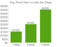 Graph of average rent prices for La Jolla San Diego