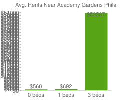 Graph of average rent prices for Academy Gardens Philadelphia