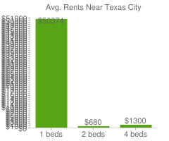 Graph of average rent prices for Texas City