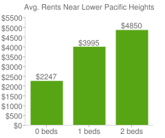 Graph of average rent prices for Lower Pacific Heights San Francisco