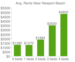 Graph of average rent prices for Newport Beach