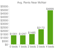 Graph of average rent prices for McNair