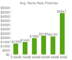 Graph of average rent prices for Potomac