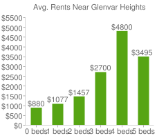 Graph of average rent prices for Glenvar Heights