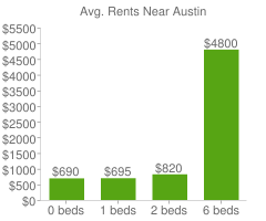 Graph of average rent prices for Austin