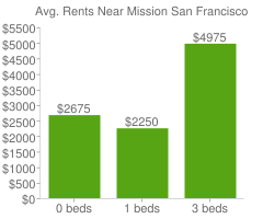 Graph of average rent prices for Mission San Francisco
