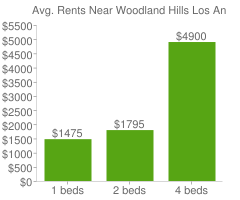 Graph of average rent prices for Woodland Hills Los Angeles
