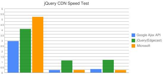 jQuery CDN Speed Test