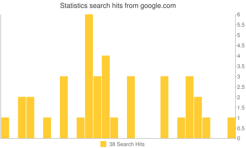 Statistics search hits from google.com