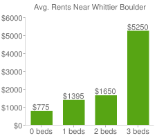 Graph of average rent prices for Whittier Boulder