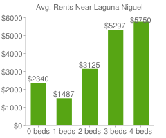 Graph of average rent prices for Laguna Niguel