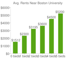 Graph of average rent prices for Boston University