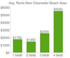 Graph of average rent prices for Clearwater Beach Association Clearwater