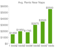 Graph of average rent prices for Napa