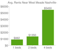 Graph of average rent prices for West Meade Nashville-Davidson