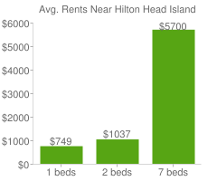Graph of average rent prices for Hilton Head Island
