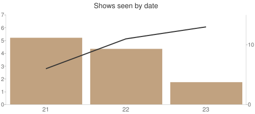 I have seen one to seven shows a day, with six shows being the most common.