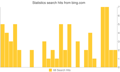 Statistics search hits from bing.com