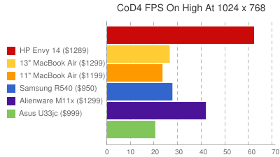 CoD4 FPS On High At 1024 x 768