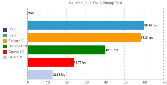 GUIMark 2 - HTML5 Bitmap Test