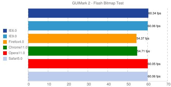 GUIMark 2 - Flash Bitmap Test