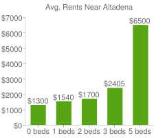 Graph of average rent prices for Altadena