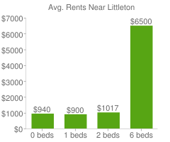 Graph of average rent prices for Littleton