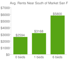 Graph of average rent prices for South of Market San Francisco