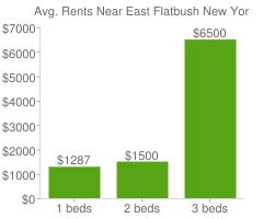 Graph of average rent prices for East Flatbush New York