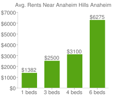 Graph of average rent prices for Anaheim Hills Anaheim