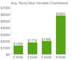 Graph of average rent prices for Venable Charlottesville