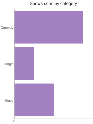 The majority of shows I have seen have been comedy; about a fifth have been theatre, then some music and musicals, with circus, dance, magic, sport, and talking at the end.